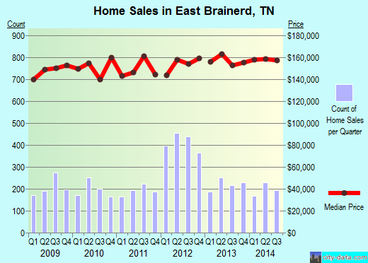 East Brainerd,TN real estate house value index trend
