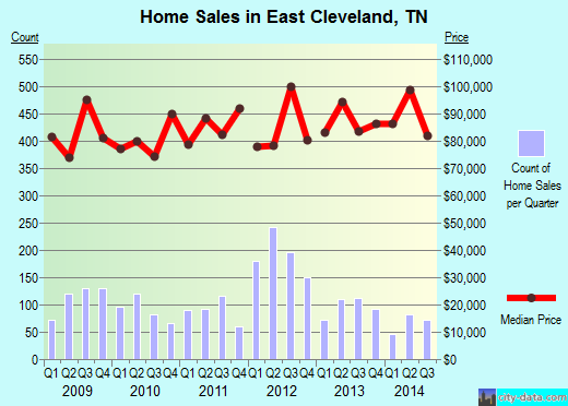 East Cleveland,TN real estate house value index trend