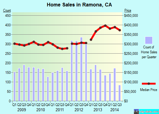 Ramona,CA real estate house value index trend