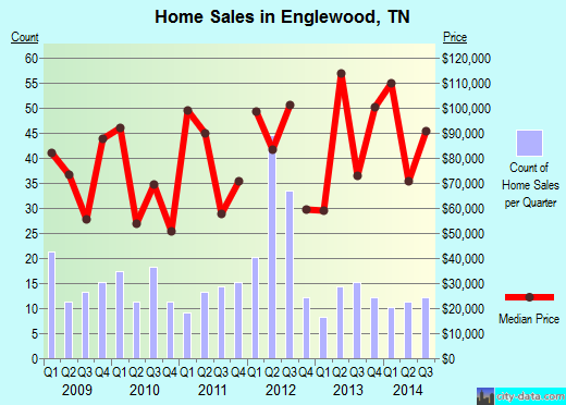 Englewood,TN real estate house value index trend