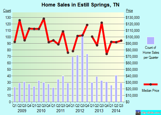 Estill Springs,TN real estate house value index trend