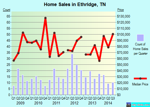 Ethridge,TN real estate house value index trend