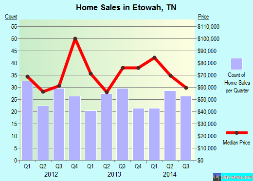 Etowah,TN real estate house value index trend