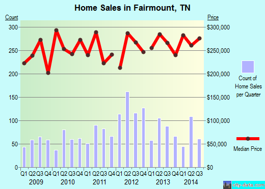 Fairmount,TN real estate house value index trend