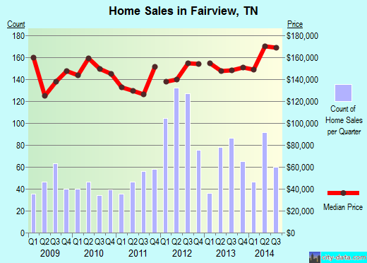 Fairview,TN real estate house value index trend