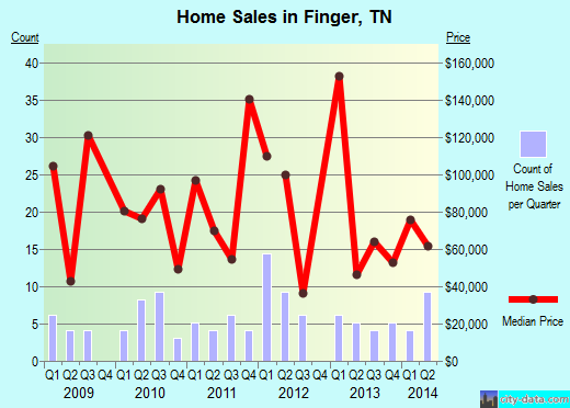 Finger,TN index of house prices
