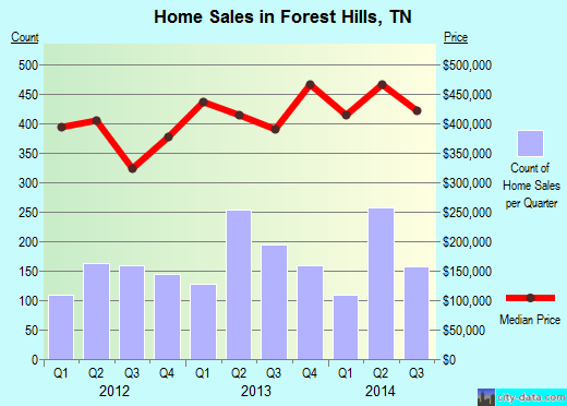 Forest Hills,TN index of house prices