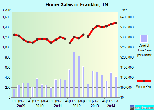Franklin,TN real estate house value index trend
