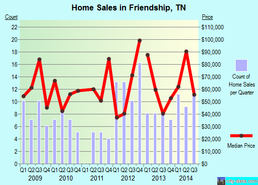 Friendship,TN real estate house value index trend