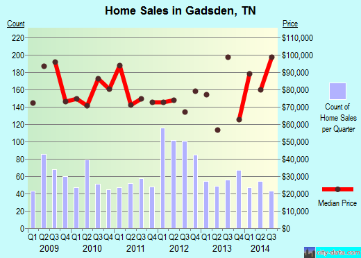 Gadsden,TN real estate house value index trend