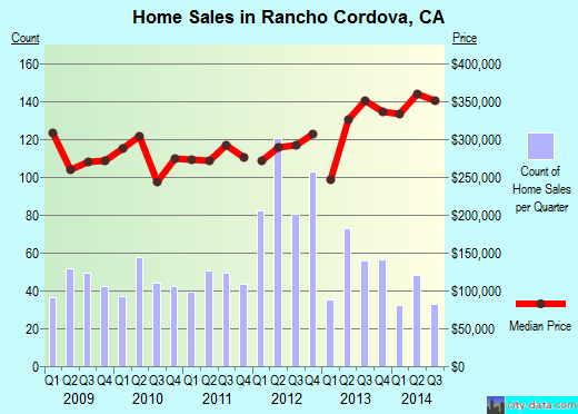 Rancho Cordova,CA real estate house value index trend