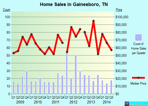 Gainesboro,TN real estate house value index trend