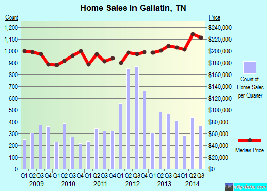 Gallatin,TN real estate house value index trend