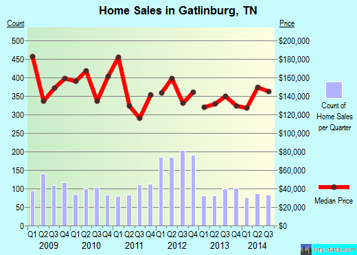 Gatlinburg,TN index of house prices