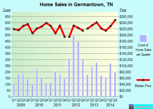 Germantown, TN index of house prices