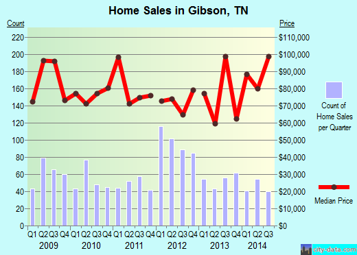 Gibson,TN real estate house value index trend