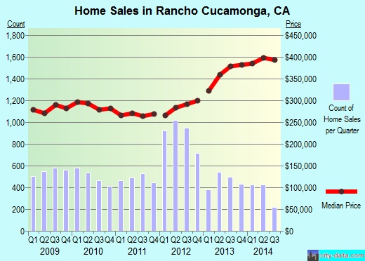 Rancho Cucamonga,CA real estate house value index trend