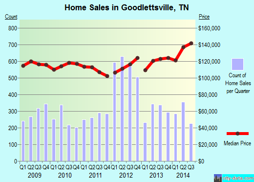 Goodlettsville,TN real estate house value index trend