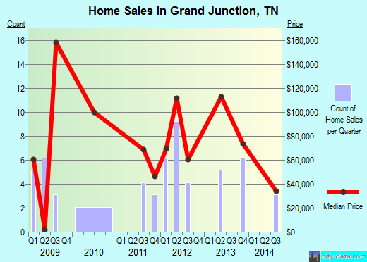 Grand Junction,TN real estate house value index trend