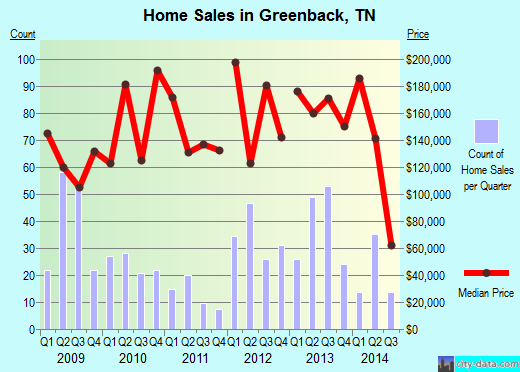 Greenback,TN real estate house value index trend