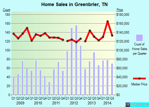 Greenbrier,TN real estate house value index trend