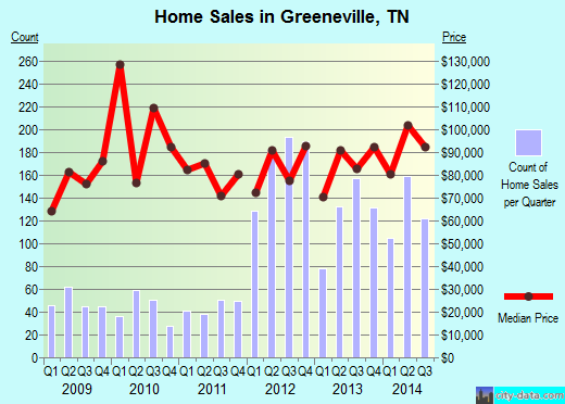 Greeneville,TN real estate house value index trend