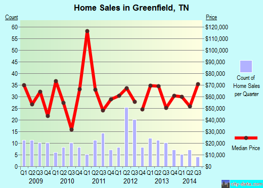 Greenfield,TN real estate house value index trend