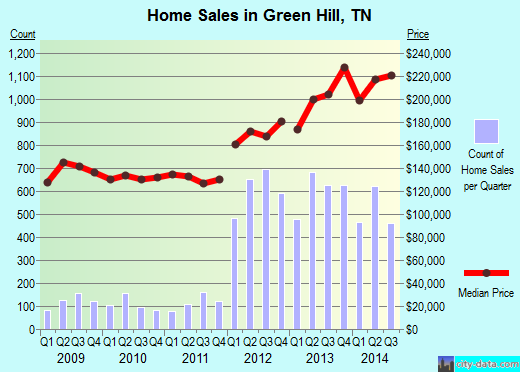 Green Hill,TN real estate house value index trend