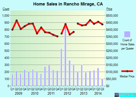 Rancho Mirage,CA real estate house value index trend