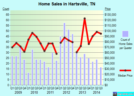 Hartsville,TN real estate house value index trend