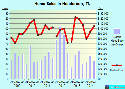 Henderson,TN real estate house value index trend