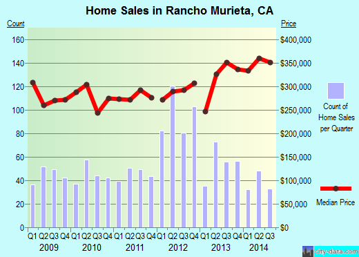 Rancho Murieta,CA real estate house value index trend