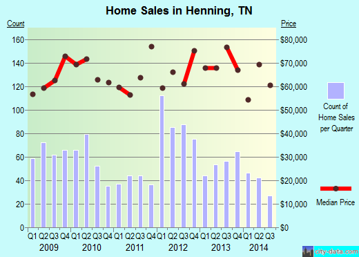 Henning,TN real estate house value index trend