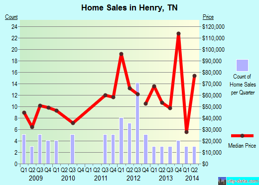 Henry,TN real estate house value index trend