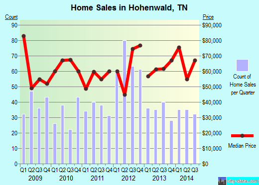 Hohenwald,TN real estate house value index trend