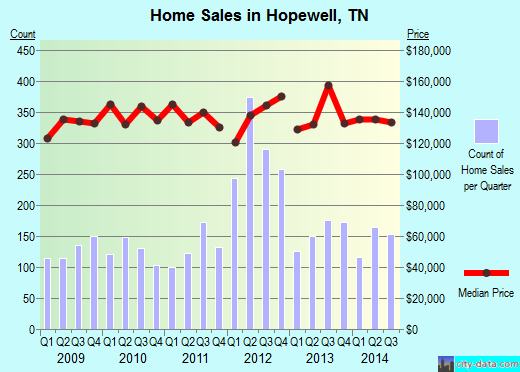 Hopewell,TN real estate house value index trend