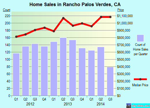 Rancho Palos Verdes,CA real estate house value index trend