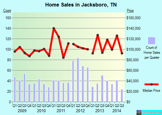 Jacksboro,TN real estate house value index trend