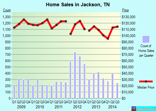 Jackson,TN real estate house value index trend