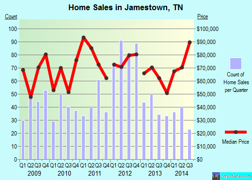 Jamestown,TN real estate house value index trend