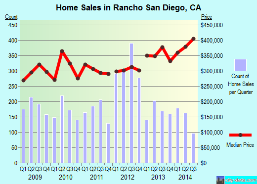 Rancho San Diego,CA real estate house value index trend
