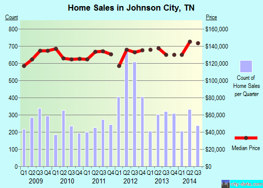 Johnson City,TN real estate house value index trend