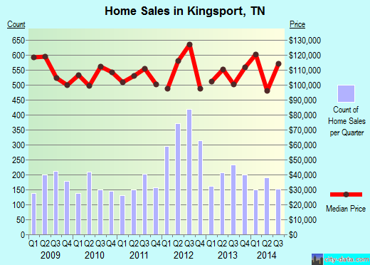 Kingsport,TN real estate house value index trend