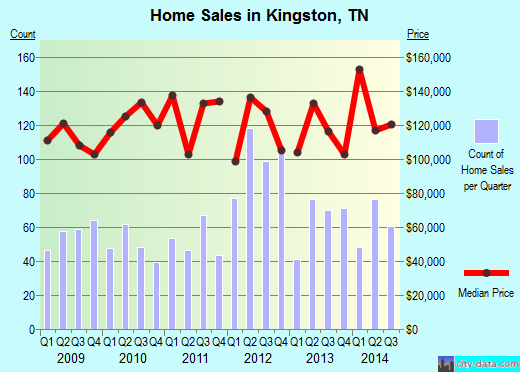 Kingston,TN real estate house value index trend