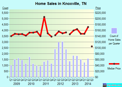 Knoxville,TN real estate house value index trend