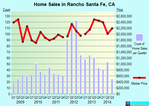 Rancho Santa Fe,CA real estate house value index trend