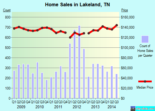 Lakeland,TN real estate house value index trend