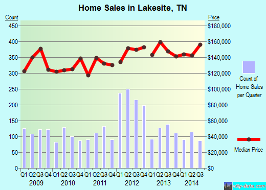 Lakesite,TN real estate house value index trend