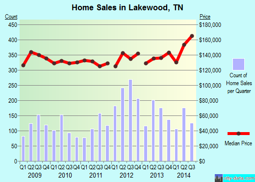 Lakewood,TN real estate house value index trend