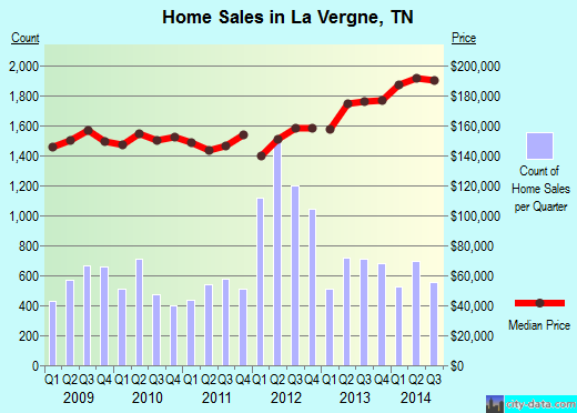 La Vergne,TN real estate house value index trend